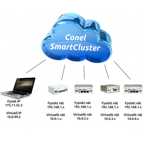 B+B SmartCLUSTER licens Unlimited routrar/anv